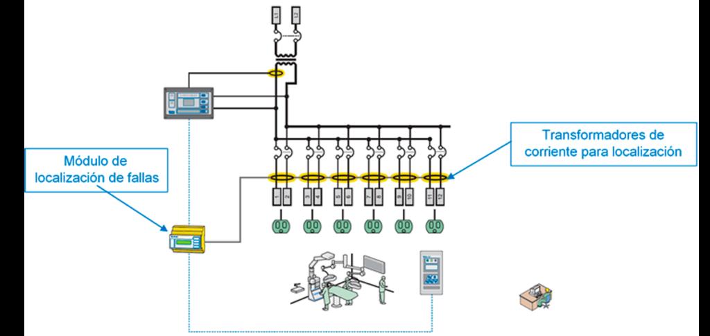 Localizador automatico de fallas electricas Grupo ORS