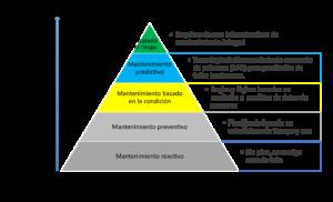 piramide del mantenimiento