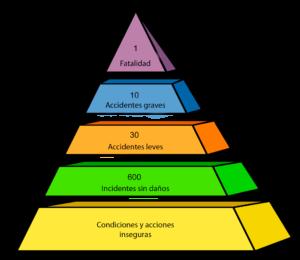 Piramide de riezgos Frnak Bird