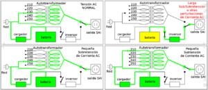 Tipo de Topología Línea Interactiva en UPS