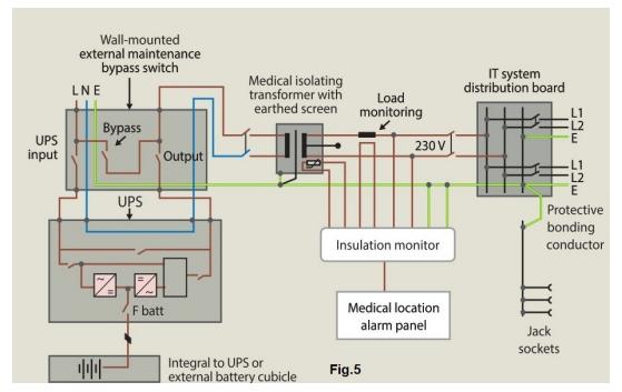 disposición típica del suministro de UPS
